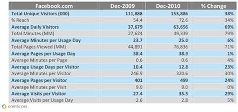 Динамика роста показателей Facebook за 2010 год