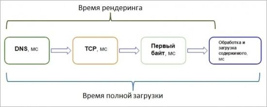 0-shema-skorost-min
