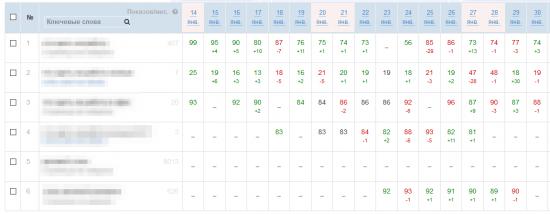 Позиции домена B в Яндексе - эксперимент 2