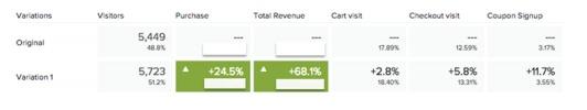 Рост коэффициента конверсий после оптимизации сайта под мобильные устройства
