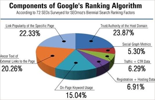 Компоненты ранжирования Google
