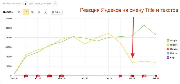 Просел трафик из Яндекса