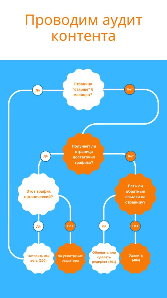 Алгоритм аудита контент плана